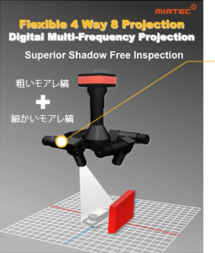 Flexible 4way 8 Projection。 Digital Multi-Frequency Projection。 Superior Shadow Free Inspection。